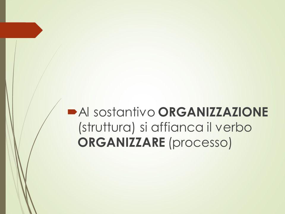  Al sostantivo ORGANIZZAZIONE (struttura) si affianca il verbo ORGANIZZARE (processo)