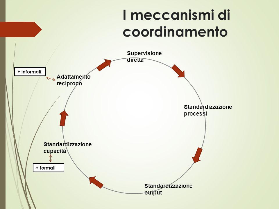I meccanismi di coordinamento Adattamento reciproco Supervisione diretta Standardizzazione processi Standardizzazione output Standardizzazione capacit