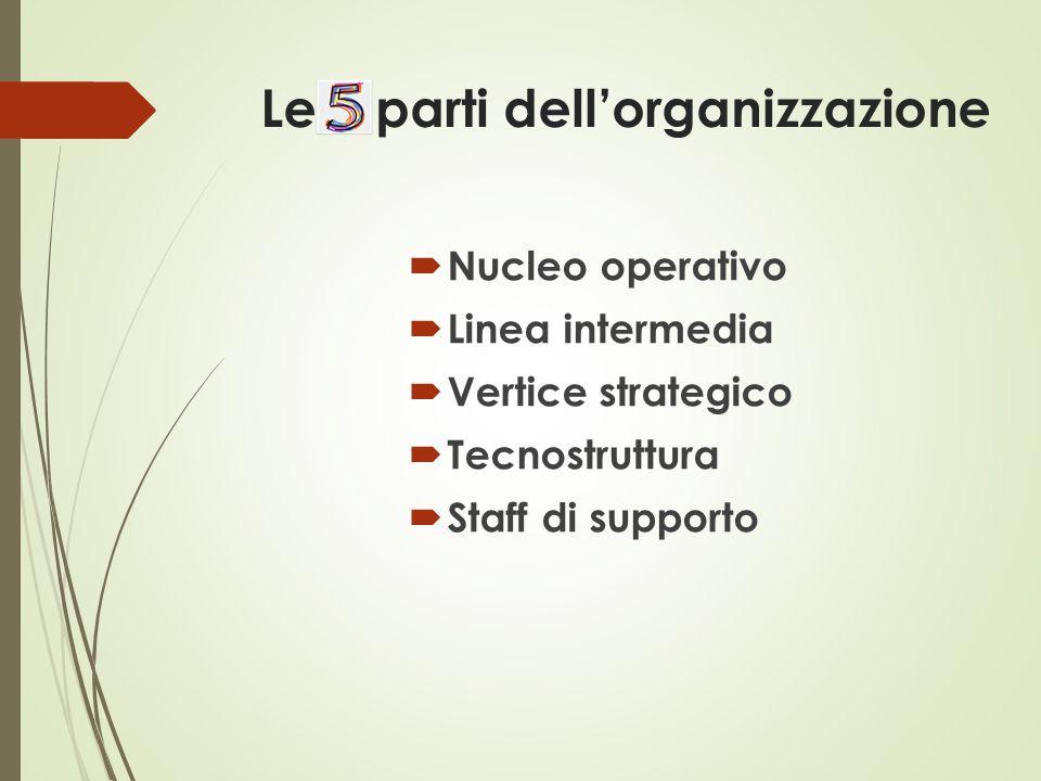 Le 5 parti dell'organizzazione  Nucleo operativo  Linea intermedia  Vertice strategico  Tecnostruttura  Staff di supporto
