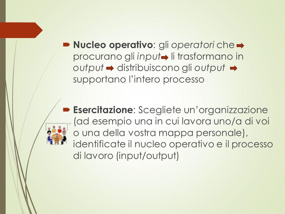  Nucleo operativo : gli operatori che procurano gli input li trasformano in output distribuiscono gli output supportano l'intero processo  Esercitaz