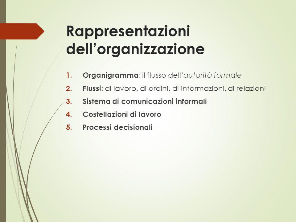 Rappresentazioni dell'organizzazione 1. Organigramma : il flusso dell'autorità formale 2. Flussi : di lavoro, di ordini, di informazioni, di relazioni