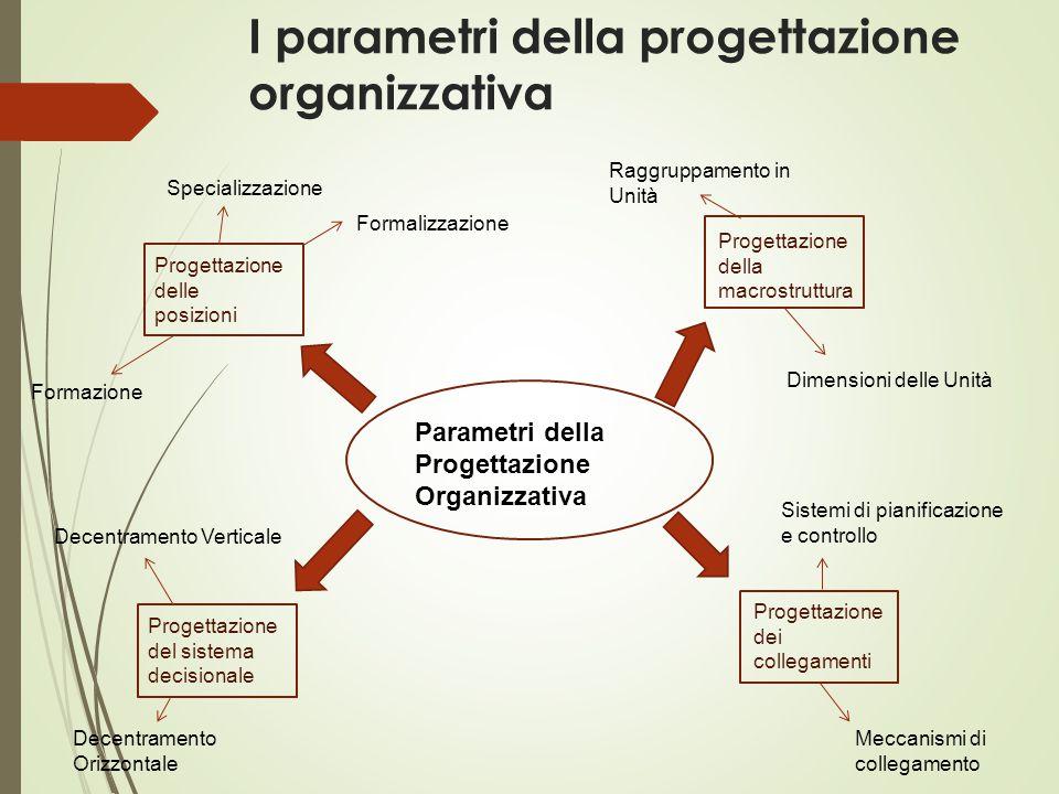 I parametri della progettazione organizzativa Parametri della Progettazione Organizzativa Progettazione delle posizioni Progettazione della macrostrut