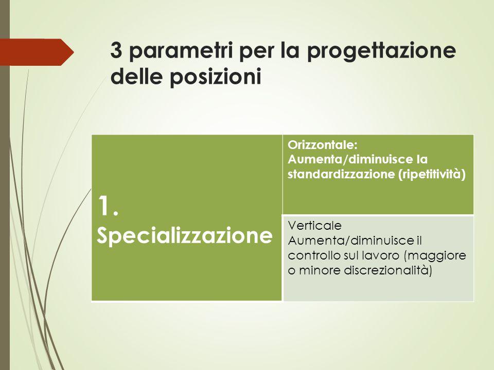 3 parametri per la progettazione delle posizioni 1. Specializzazione Orizzontale: Aumenta/diminuisce la standardizzazione (ripetitività) Verticale Aum