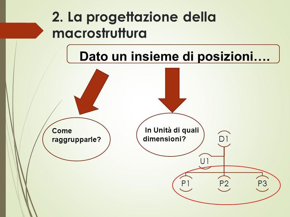 2. La progettazione della macrostruttura D1 P1P2P3 U1 Dato un insieme di posizioni…. Come raggrupparle? In Unità di quali dimensioni?