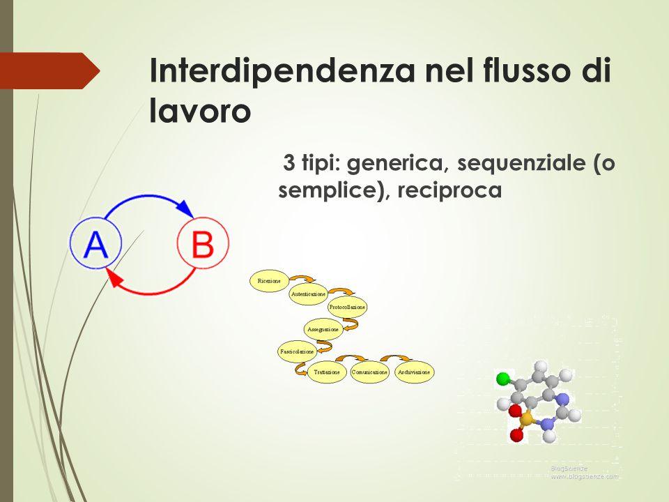 Interdipendenza nel flusso di lavoro 3 tipi: generica, sequenziale (o semplice), reciproca
