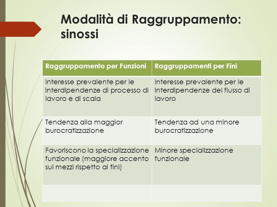 Modalità di Raggruppamento: sinossi Raggruppamento per FunzioniRaggruppamenti per Fini Interesse prevalente per le interdipendenze di processo di lavo