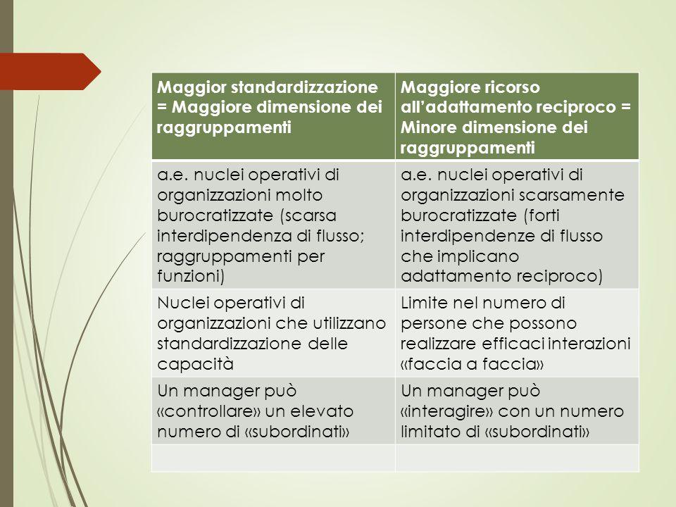 Maggior standardizzazione = Maggiore dimensione dei raggruppamenti Maggiore ricorso all'adattamento reciproco = Minore dimensione dei raggruppamenti a