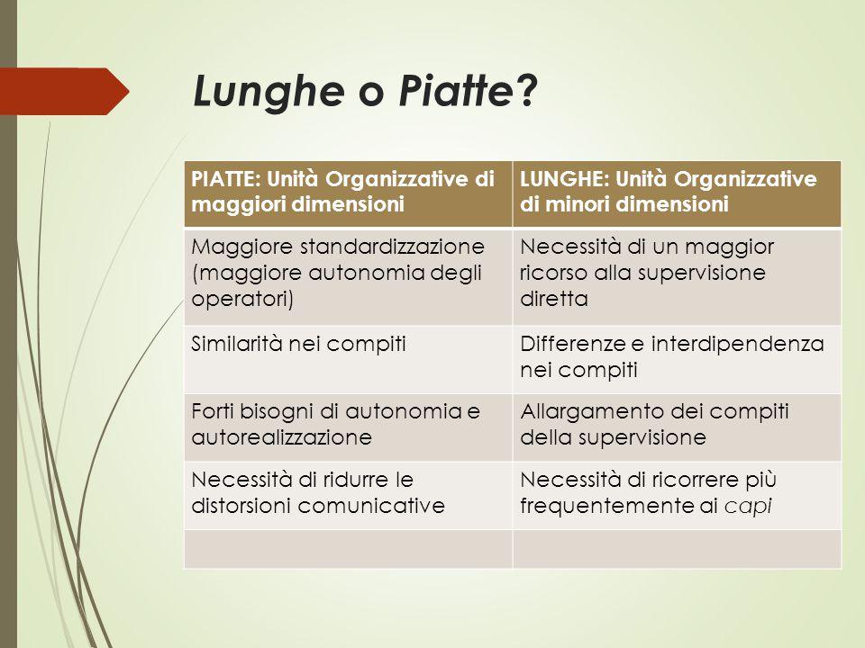 Lunghe o Piatte ? PIATTE: Unità Organizzative di maggiori dimensioni LUNGHE: Unità Organizzative di minori dimensioni Maggiore standardizzazione (magg
