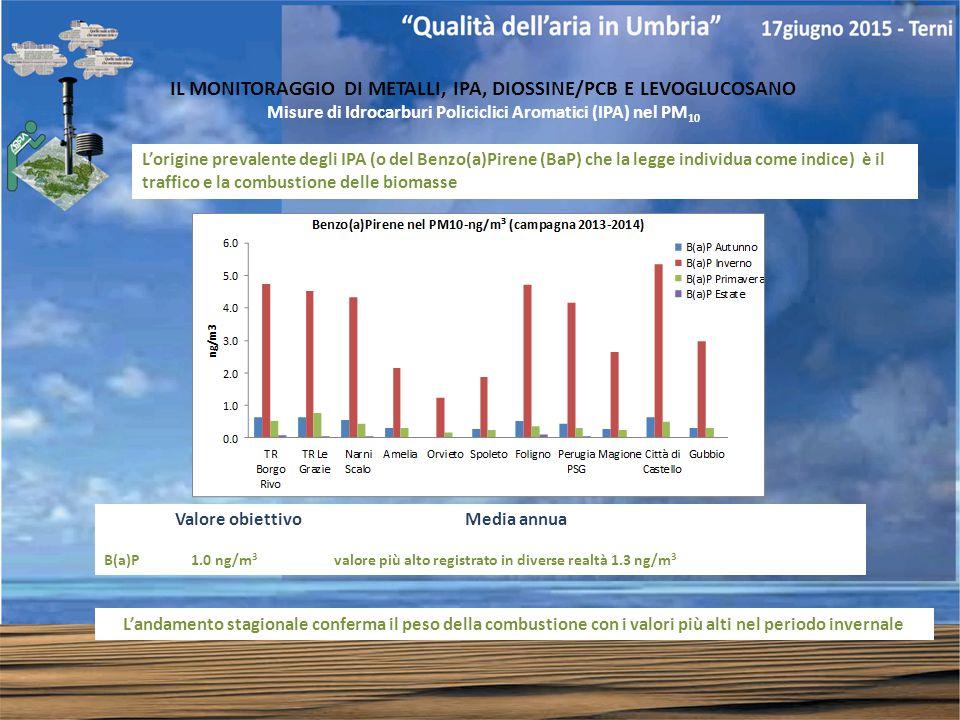 IL MONITORAGGIO DI METALLI, IPA, DIOSSINE/PCB E LEVOGLUCOSANO Misure di Idrocarburi Policiclici Aromatici (IPA) nel PM 10 L'origine prevalente degli IPA (o del Benzo(a)Pirene (BaP) che la legge individua come indice) è il traffico e la combustione delle biomasse L'andamento stagionale conferma il peso della combustione con i valori più alti nel periodo invernale Valore obiettivo Media annua B(a)P 1.0 ng/m 3 valore più alto registrato in diverse realtà 1.3 ng/m 3