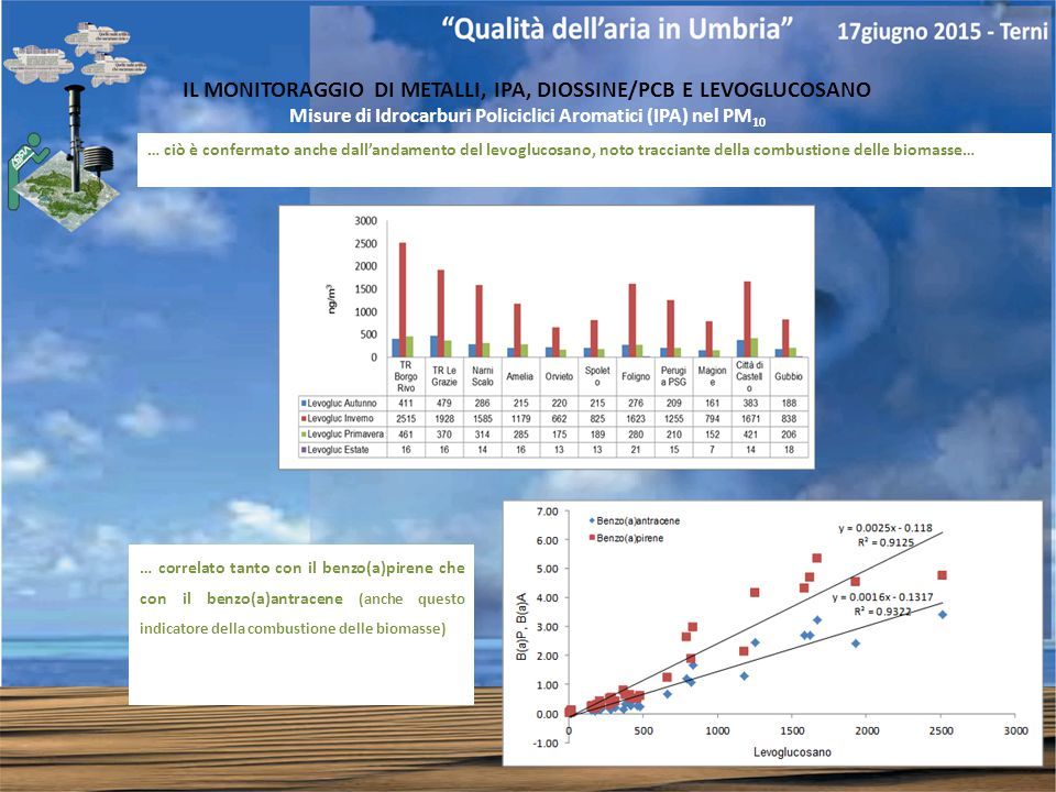 IL MONITORAGGIO DI METALLI, IPA, DIOSSINE/PCB E LEVOGLUCOSANO Misure di Idrocarburi Policiclici Aromatici (IPA) nel PM 10 … ciò è confermato anche dall'andamento del levoglucosano, noto tracciante della combustione delle biomasse… … correlato tanto con il benzo(a)pirene che con il benzo(a)antracene (anche questo indicatore della combustione delle biomasse)