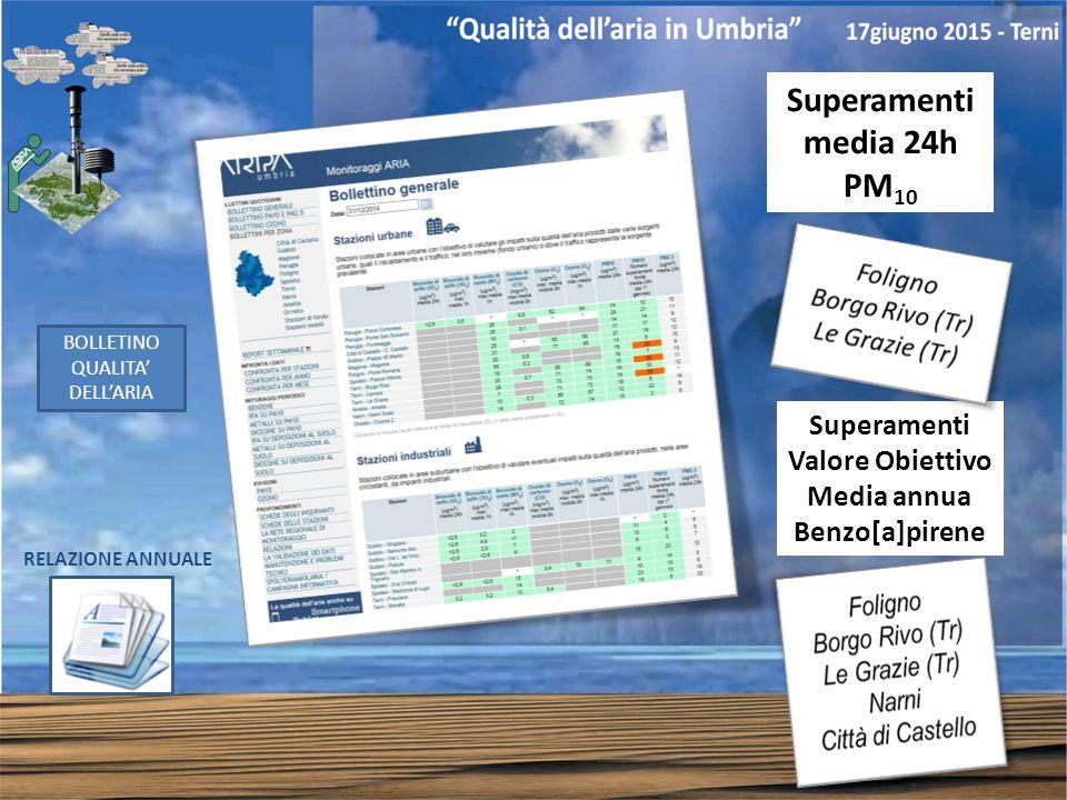 BOLLETINO QUALITA' DELL'ARIA RELAZIONE ANNUALE Superamenti media 24h PM 10 Superamenti Valore Obiettivo Media annua Benzo[a]pirene