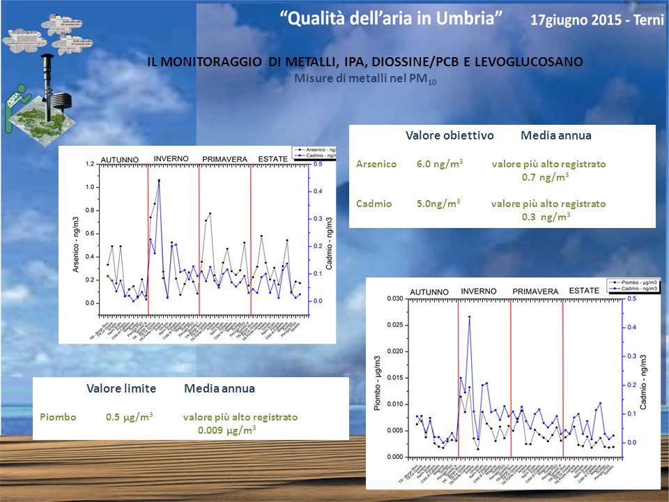 IL MONITORAGGIO DI METALLI, IPA, DIOSSINE/PCB E LEVOGLUCOSANO Misure di metalli nel PM 10 Valore obiettivo Media annua Arsenico 6.0 ng/m 3 valore più alto registrato 0.7 ng/m 3 Cadmio 5.0ng/m 3 valore più alto registrato 0.3 ng/m 3 Valore limite Media annua Piombo 0.5 µg/m 3 valore più alto registrato 0.009 µg/m 3