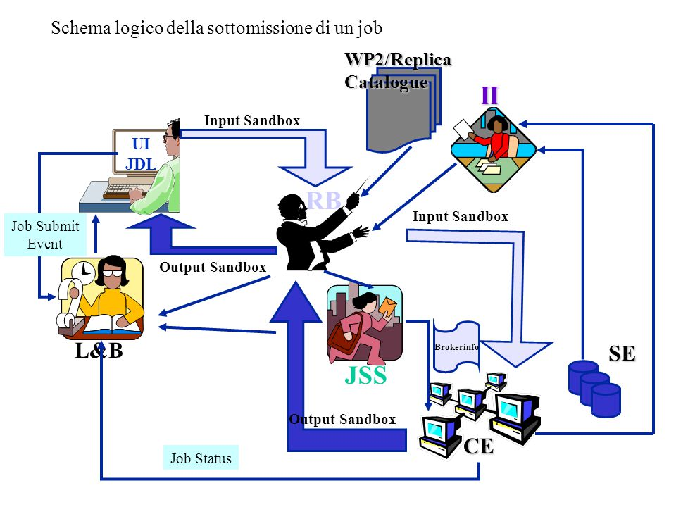 Schema logico della sottomissione di un job UI JDL L&B Job Submit Event RB Output Sandbox Input Sandbox JSS SE CE Brokerinfo Output Sandbox Input Sandbox II Job Status WP2/ReplicaCatalogue