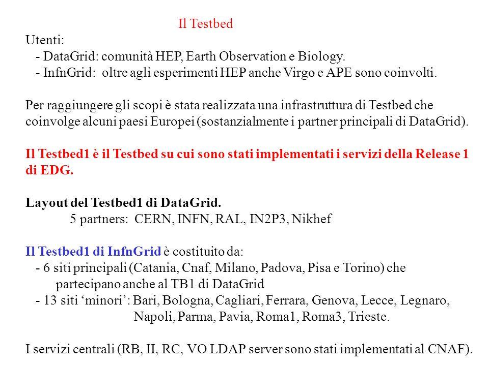 RB – II- GRIS layout INFN (@CNAF) CERN UK IN2P3 RBIIRBII CTTO CNAF ALICE RBII …..