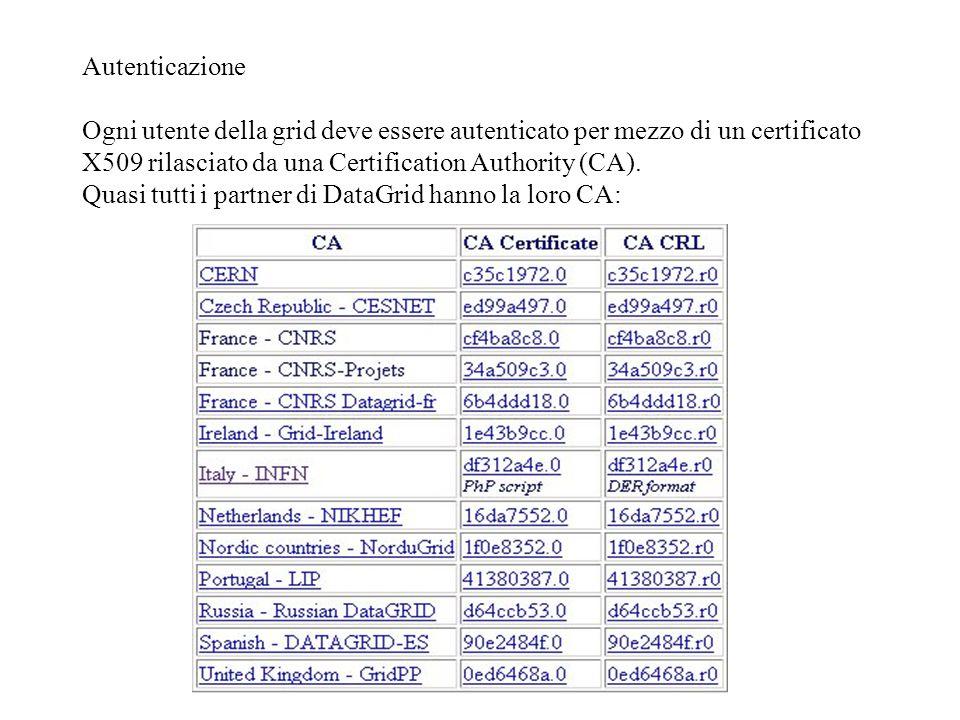 Autorizzazione degli utenti.