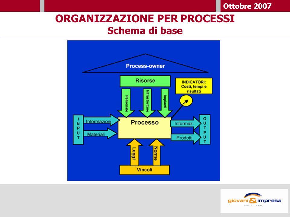 Ottobre 2007 ORGANIZZAZIONE PER PROCESSI Schema di base