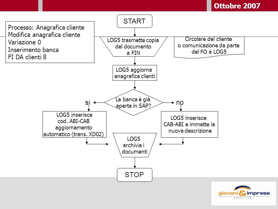 Ottobre 2007 START Circolare del cliente o comunicazione da parte del FO a LOG5 LOG5 aggiorna anagrafica clienti LOG5 inserisce cod.