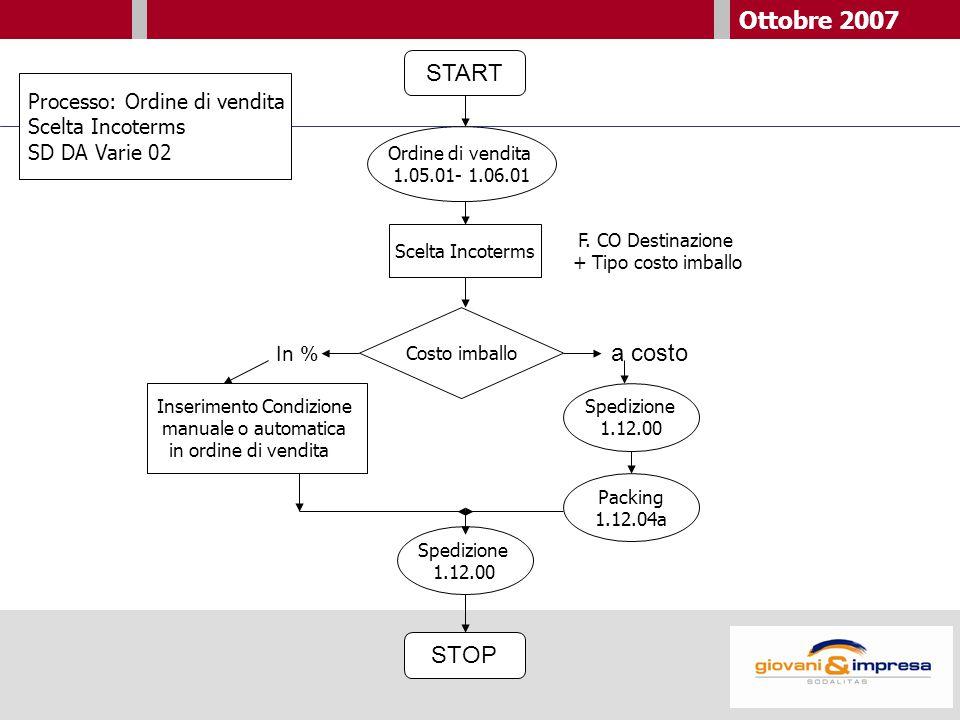 Ottobre 2007 START Scelta Incoterms Inserimento Condizione manuale o automatica in ordine di vendita Costo imballo STOP Processo: Ordine di vendita Scelta Incoterms SD DA Varie 02 In % a costo Ordine di vendita 1.05.01- 1.06.01 F.