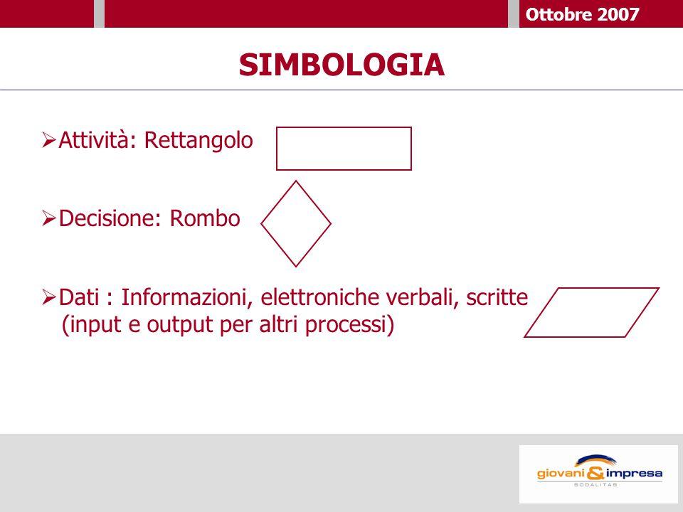 Ottobre 2007 SIMBOLOGIA  Attività: Rettangolo  Decisione: Rombo  Dati : Informazioni, elettroniche verbali, scritte (input e output per altri processi)
