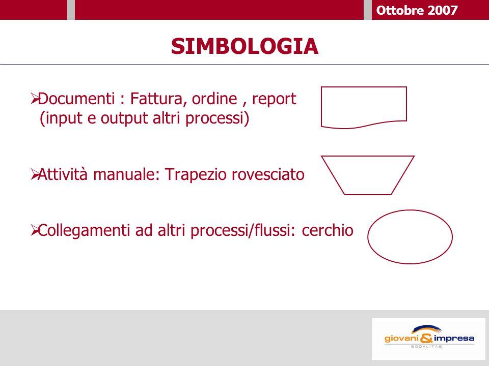Ottobre 2007 SIMBOLOGIA  Documenti : Fattura, ordine, report (input e output altri processi)  Attività manuale: Trapezio rovesciato  Collegamenti ad altri processi/flussi: cerchio