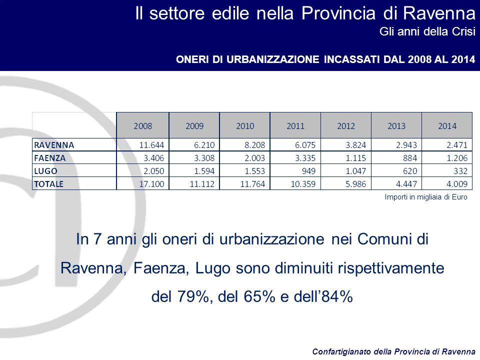 Il settore edile nella Provincia di Ravenna Gli anni della Crisi ONERI DI URBANIZZAZIONE INCASSATI DAL 2008 AL 2014 Confartigianato della Provincia di Ravenna In 7 anni gli oneri di urbanizzazione nei Comuni di Ravenna, Faenza, Lugo sono diminuiti rispettivamente del 79%, del 65% e dell'84% Importi in migliaia di Euro