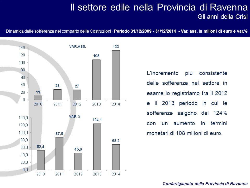 Il settore edile nella Provincia di Ravenna Gli anni della Crisi Dinamica delle sofferenze nel comparto delle Costruzioni - Periodo 31/12/2009 - 31/12/2014 - Var.