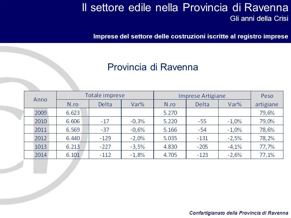 Il settore edile nella Provincia di Ravenna Gli anni della Crisi Imprese del settore delle costruzioni iscritte al registro imprese Confartigianato della Provincia di Ravenna Regione Emilia Romagna