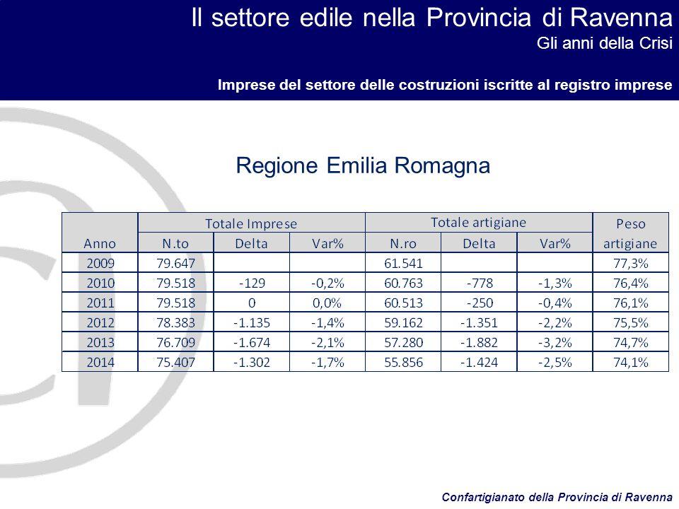 Il settore edile nella Provincia di Ravenna Gli anni della Crisi Imprese del settore delle costruzioni iscritte al registro imprese Confartigianato della Provincia di Ravenna Totale Italia