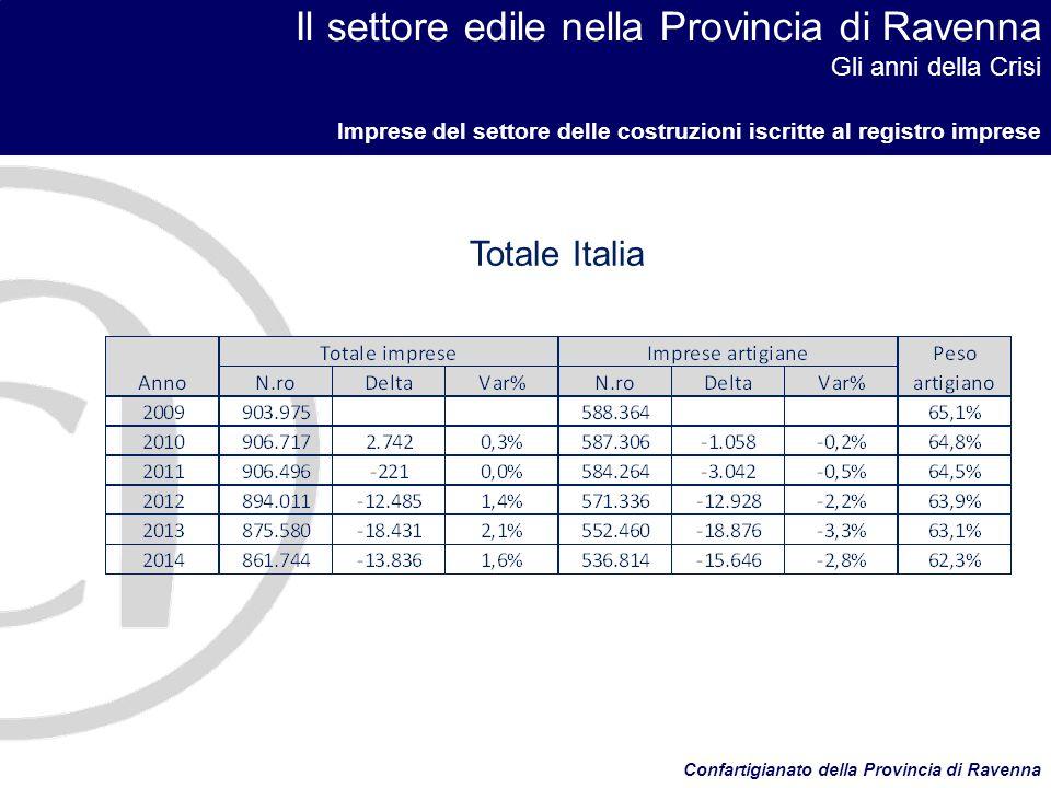Il settore edile nella Provincia di Ravenna Gli anni della Crisi IMPRESE ISCRITTE ALLA CASSA EDILE DELLA PROVINCIA DI RAVENNA Confartigianato della Provincia di Ravenna In 7 anni le imprese iscritte alla Cassa Edile e cioè quelle con dipendenti, sono diminuite del 53%.