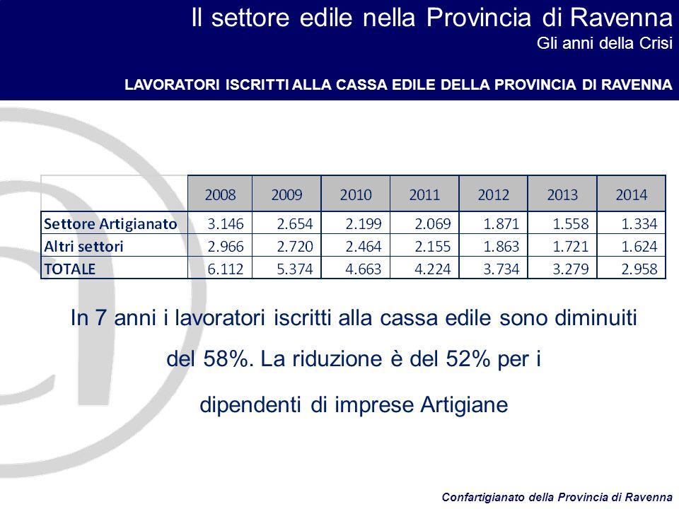 Il settore edile nella Provincia di Ravenna Gli anni della Crisi LAVORATORI ISCRITTI ALLA CASSA EDILE DELLA PROVINCIA DI RAVENNA Confartigianato della Provincia di Ravenna In 7 anni i lavoratori iscritti alla cassa edile sono diminuiti del 58%.