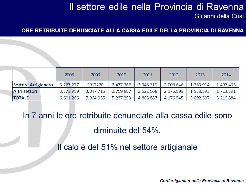 Il settore edile nella Provincia di Ravenna Gli anni della Crisi ORE RETRIBUITE DENUNCIATE ALLA CASSA EDILE DELLA PROVINCIA DI RAVENNA Confartigianato della Provincia di Ravenna In 7 anni le ore retribuite denunciate alla cassa edile sono diminuite del 54%.