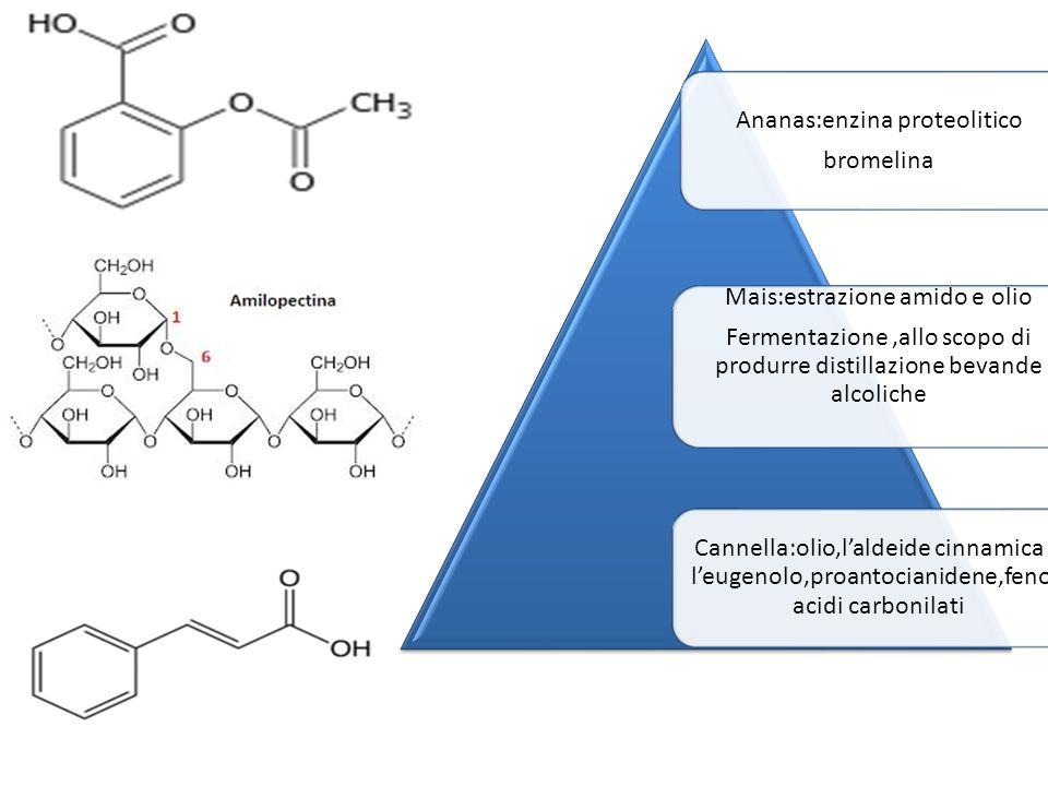 Ananas:enzina proteolitico bromelina Mais:estrazione amido e olio Fermentazione,allo scopo di produrre distillazione bevande alcoliche Cannella:olio,l'aldeide cinnamica e l'eugenolo,proantocianidene,fenoli acidi carbonilati
