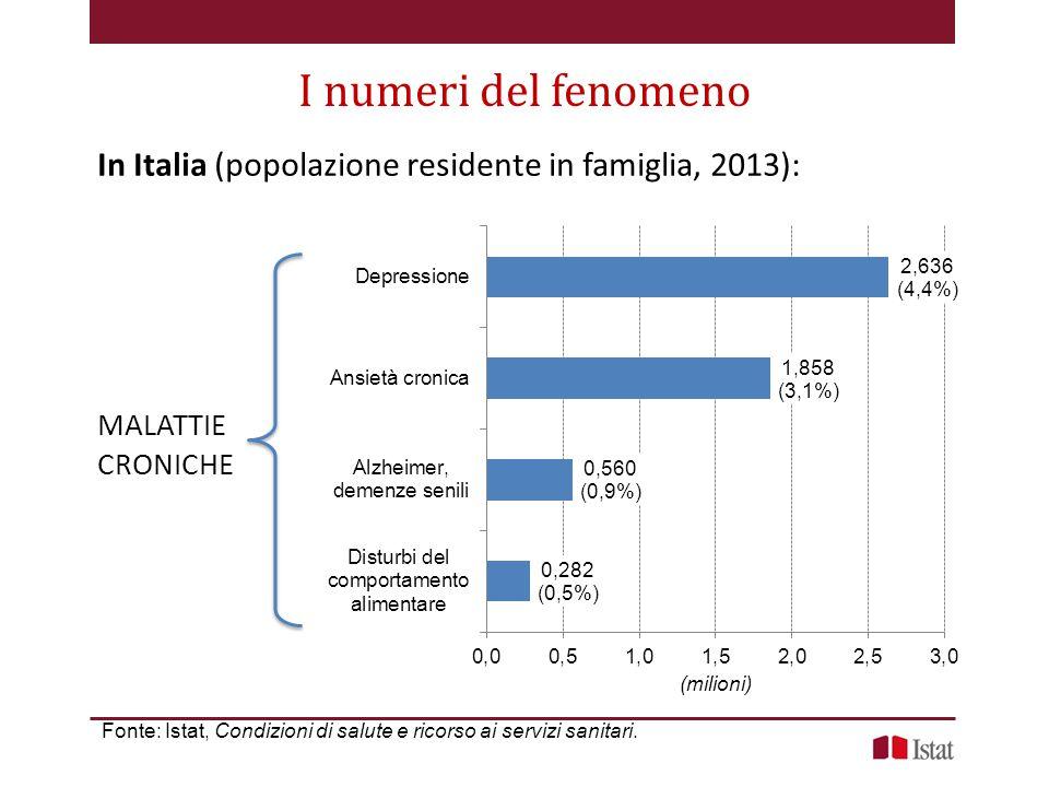 In Italia (popolazione residente in famiglia, 2013): I numeri del fenomeno Fonte: Istat, Condizioni di salute e ricorso ai servizi sanitari.