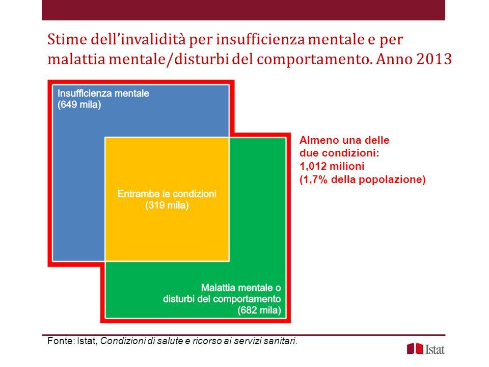 Stime dell'invalidità per insufficienza mentale e per malattia mentale/disturbi del comportamento.