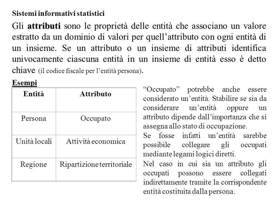 Sistemi informativi statistici attributi Gli attributi sono le proprietà delle entità che associano un valore estratto da un dominio di valori per quell'attributo con ogni entità di un insieme.