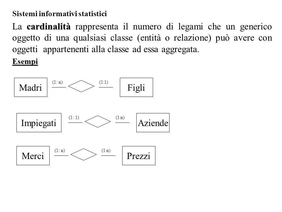 Sistemi informativi statistici cardinalità La cardinalità rappresenta il numero di legami che un generico oggetto di una qualsiasi classe (entità o relazione) può avere con oggetti appartenenti alla classe ad essa aggregata.Esempi MadriFigli (1: n)(1:1) ImpiegatiAziende (1: 1)(1:n) MerciPrezzi (1: n)