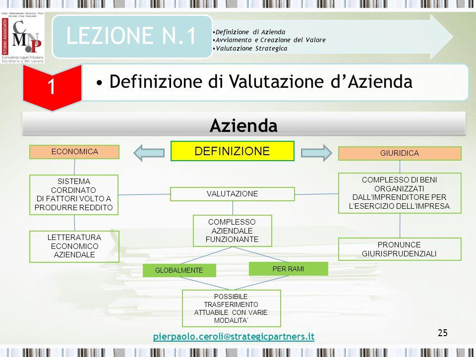 pierpaolo.ceroli@strategicpartners.it 25 Azienda Definizione di Azienda Avviamento e Creazione del Valore Valutazione Strategica LEZIONE N.1 1 Definizione di Valutazione d'Azienda DEFINIZIONE ECONOMICA SISTEMA CORDINATO DI FATTORI VOLTO A PRODURRE REDDITO LETTERATURA ECONOMICO AZIENDALE GIURIDICA COMPLESSO DI BENI ORGANIZZATI DALL'IMPRENDITORE PER L'ESERCIZIO DELL'IMPRESA PRONUNCE GIURISPRUDENZIALI VALUTAZIONE COMPLESSO AZIENDALE FUNZIONANTE GLOBALMENTE PER RAMI POSSIBILE TRASFERIMENTO ATTUABILE CON VARIE MODALITA'
