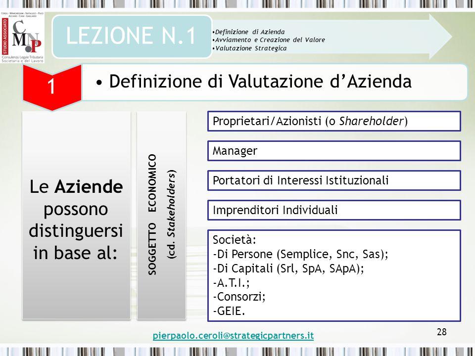pierpaolo.ceroli@strategicpartners.it 28 Le Aziende possono distinguersi in base al: Definizione di Azienda Avviamento e Creazione del Valore Valutazione Strategica LEZIONE N.1 1 Definizione di Valutazione d'Azienda Proprietari/Azionisti (o Shareholder) Manager Portatori di Interessi Istituzionali Imprenditori Individuali Società: -Di Persone (Semplice, Snc, Sas); -Di Capitali (Srl, SpA, SApA); -A.T.I.; -Consorzi; -GEIE.