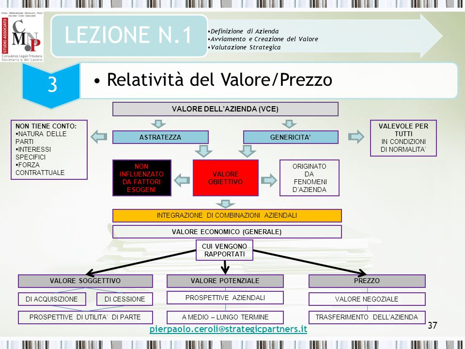 pierpaolo.ceroli@strategicpartners.it 37 Definizione di Azienda Avviamento e Creazione del Valore Valutazione Strategica LEZIONE N.1 3 VALORE DELL'AZIENDA (VCE) NON TIENE CONTO:  NATURA DELLE PARTI  INTERESSI SPECIFICI  FORZA CONTRATTUALE ASTRATEZZAGENERICITA' VALEVOLE PER TUTTI IN CONDIZIONI DI NORMALITA' NON INFLUENZATO DA FATTORI ESOGENI VALORE OBIETTIVO ORIGINATO DA FENOMENI D'AZIENDA INTEGRAZIONE DI COMBINAZIONI AZIENDALI VALORE ECONOMICO (GENERALE) CUI VENGONO RAPPORTATI VALORE SOGGETTIVO DI ACQUISIZIONEDI CESSIONE PROSPETTIVE DI UTILITA' DI PARTE PREZZO VALORE NEGOZIALE TRASFERIMENTO DELL'AZIENDA VALORE POTENZIALE PROSPETTIVE AZIENDALI A MEDIO – LUNGO TERMINE Relatività del Valore/Prezzo