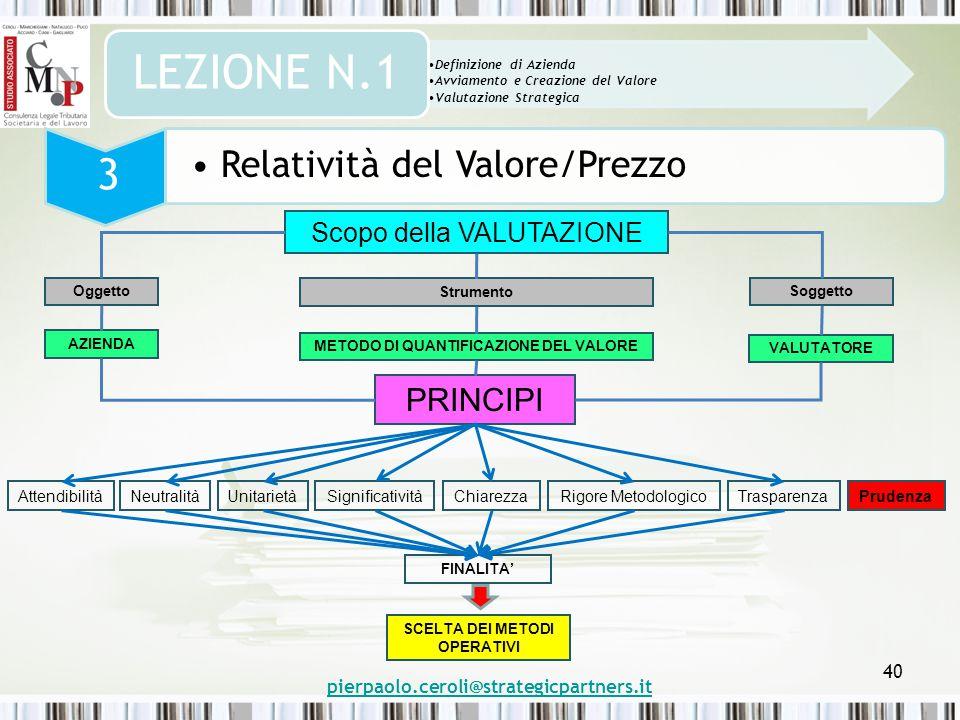 pierpaolo.ceroli@strategicpartners.it 40 Definizione di Azienda Avviamento e Creazione del Valore Valutazione Strategica LEZIONE N.1 3 Scopo della VALUTAZIONE Oggetto Strumento Soggetto AZIENDA METODO DI QUANTIFICAZIONE DEL VALORE VALUTATORE PRINCIPI AttendibilitàNeutralità UnitarietàSignificatività ChiarezzaTrasparenza FINALITA' SCELTA DEI METODI OPERATIVI PrudenzaRigore Metodologico Relatività del Valore/Prezzo