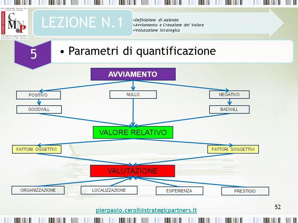 52 Definizione di Azienda Avviamento e Creazione del Valore Valutazione Strategica LEZIONE N.1 5 Parametri di quantificazione AVVIAMENTO VALORE RELATIVO VALUTAZIONE POSITIVO GOODWILL NEGATIVO BADWILL FATTORI OGGETTIVIFATTORI SOGGETTIVI ORGANIZZAZIONELOCALIZZAZIONE ESPERIENZA PRESTIGIO pierpaolo.ceroli@strategicpartners.it NULLO