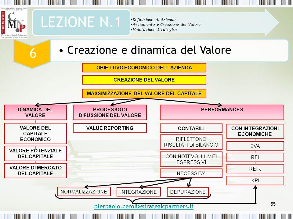 55 Definizione di Azienda Avviamento e Creazione del Valore Valutazione Strategica LEZIONE N.1 6 Creazione e dinamica del Valore pierpaolo.ceroli@strategicpartners.it OBIETTIVO ECONOMICO DELL'AZIENDA CREAZIONE DEL VALORE MASSIMIZZAZIONE DEL VALORE DEL CAPITALE DINAMICA DEL VALORE PROCESSO DI DIFUSSIONE DEL VALORE VALORE DEL CAPITALE ECONOMICO VALORE POTENZIALE DEL CAPITALE VALORE DI MERCATO DEL CAPITALE VALUE REPORTING PERFORMANCES CONTABILI RIFLETTONO RISULTATI DI BILANCIO CON NOTEVOLI LIMITI ESPRESSIVI NECESSITA' CON INTEGRAZIONI ECONOMICHE EVA REI REIR NORMALIZZAZIONE INTEGRAZIONE DEPURAZIONE KPI