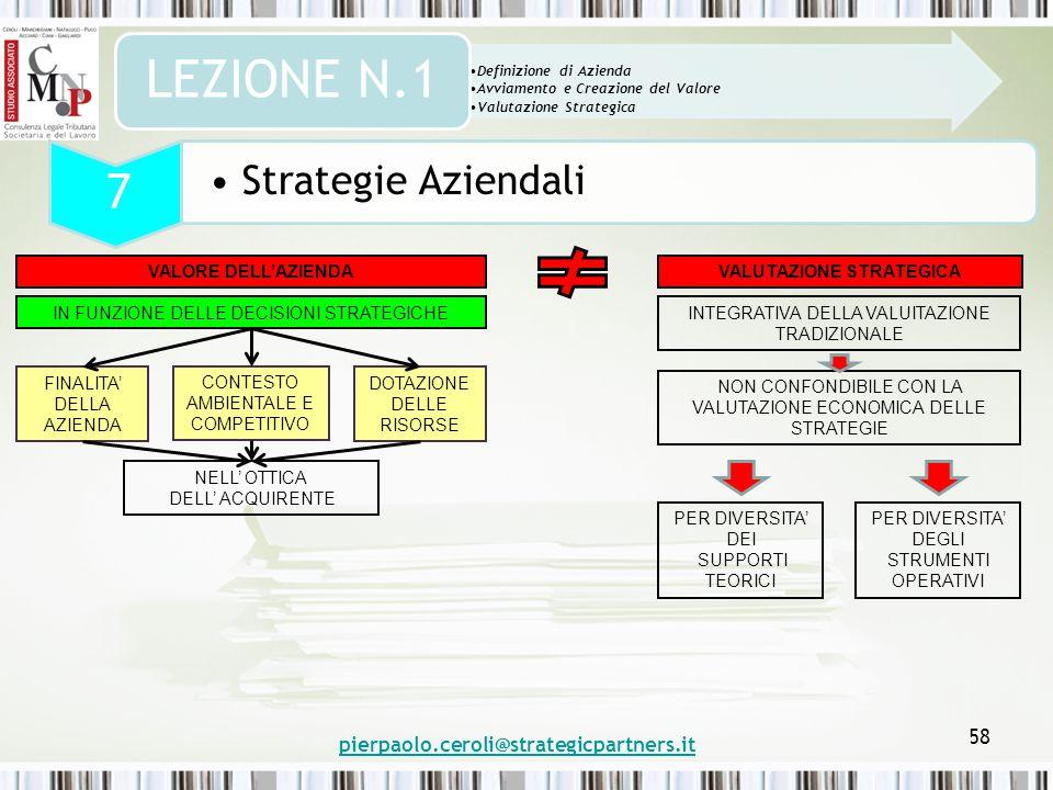 58 Definizione di Azienda Avviamento e Creazione del Valore Valutazione Strategica LEZIONE N.1 pierpaolo.ceroli@strategicpartners.it VALUTAZIONE STRATEGICAVALORE DELL'AZIENDA IN FUNZIONE DELLE DECISIONI STRATEGICHE FINALITA' DELLA AZIENDA CONTESTO AMBIENTALE E COMPETITIVO DOTAZIONE DELLE RISORSE NELL' OTTICA DELL' ACQUIRENTE INTEGRATIVA DELLA VALUITAZIONE TRADIZIONALE NON CONFONDIBILE CON LA VALUTAZIONE ECONOMICA DELLE STRATEGIE PER DIVERSITA' DEI SUPPORTI TEORICI PER DIVERSITA' DEGLI STRUMENTI OPERATIVI 7 Strategie Aziendali
