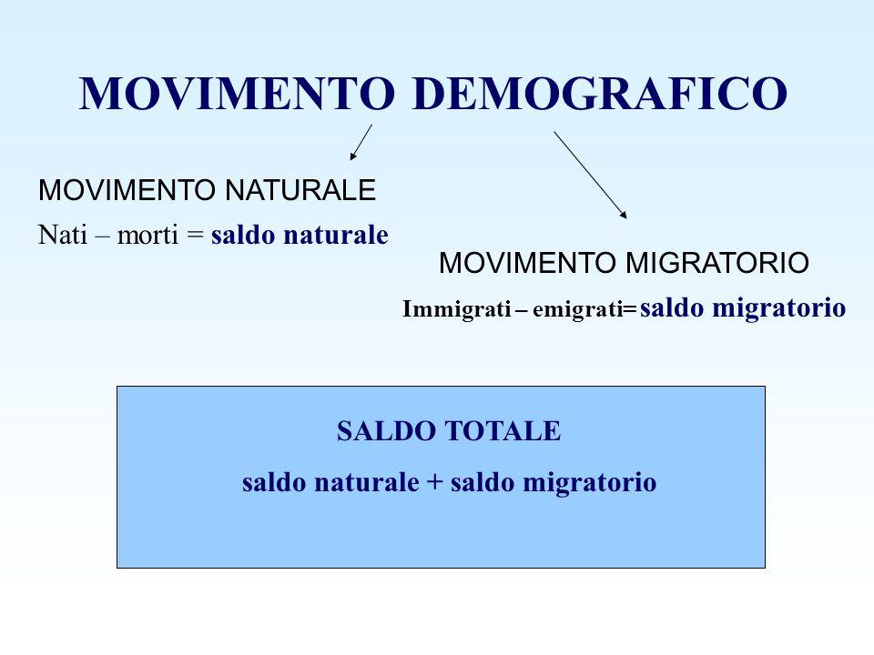 MOVIMENTO DEMOGRAFICO MOVIMENTO NATURALE MOVIMENTO MIGRATORIO Nati – morti = saldo naturale Immigrati – emigrati= saldo migratorio SALDO TOTALE saldo