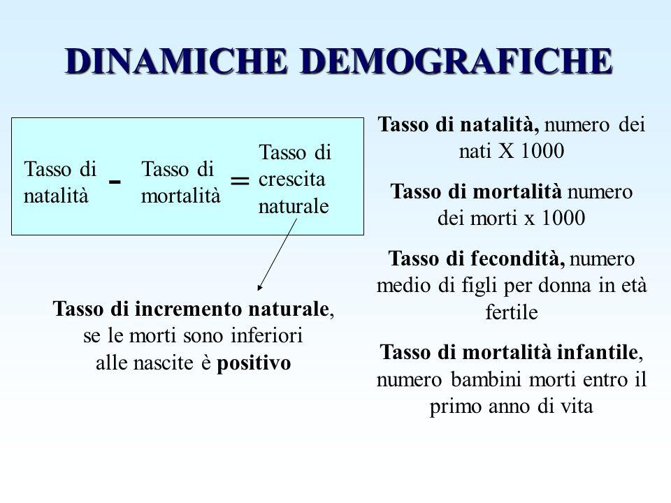 DINAMICHE DEMOGRAFICHE Tasso di natalità, numero dei nati X 1000 Tasso di mortalità numero dei morti x 1000 Tasso di fecondità, numero medio di figli