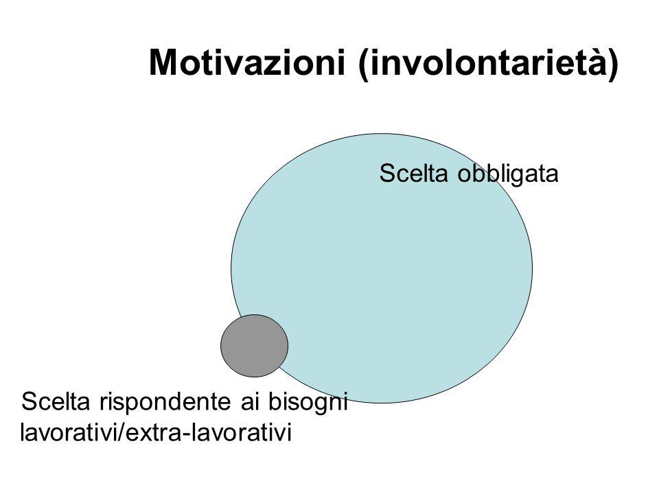 Motivazioni (involontarietà) Scelta obbligata Scelta rispondente ai bisogni lavorativi/extra-lavorativi