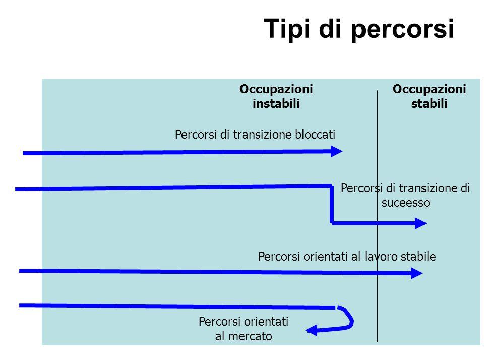 Tipi di percorsi Occupazioni instabili Occupazioni stabili Percorsi di transizione bloccati Percorsi di transizione di suceesso Percorsi orientati al lavoro stabile Percorsi orientati al mercato