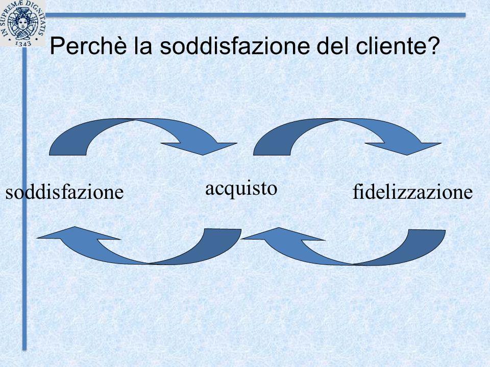soddisfazione acquisto fidelizzazione Perchè la soddisfazione del cliente?