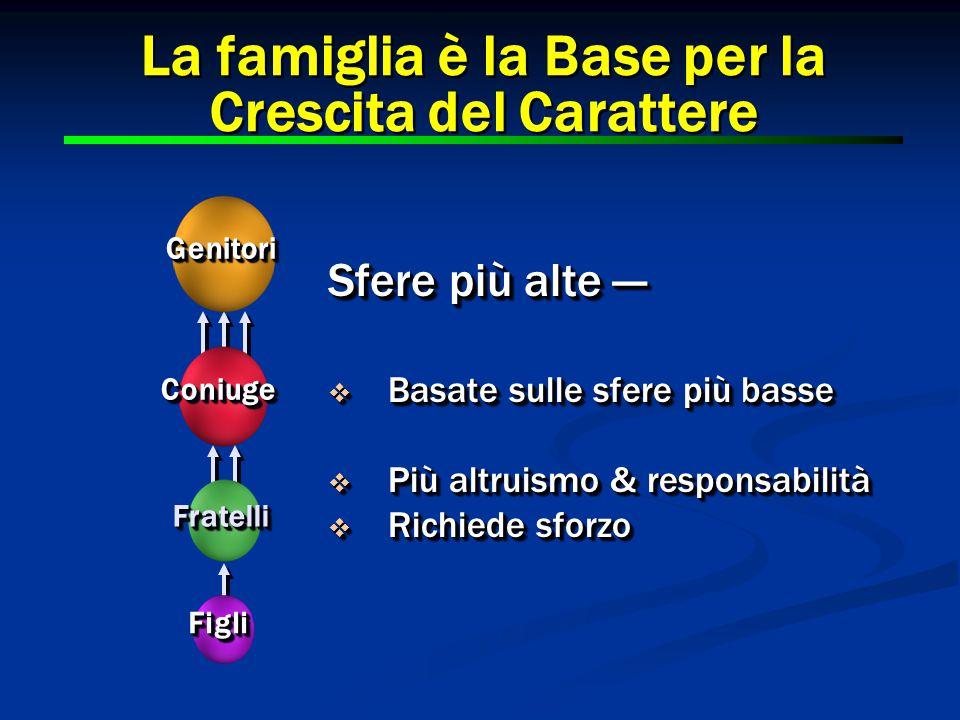 La famiglia è la Base per la Crescita del Carattere FigliFigli FratelliFratelli ConiugeConiuge GenitoriGenitori Sfere più alte —  Basate sulle sfere