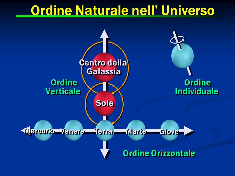 OrdineVerticaleOrdineVerticaleOrdineIndividualeOrdineIndividuale Centro della Galassia SoleSole TerraTerra MarteMarte GioveGiove Ordine Orizzontale MercurioMercurio VenereVenere